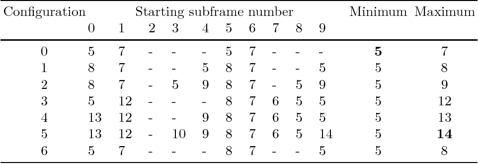 table 6.4