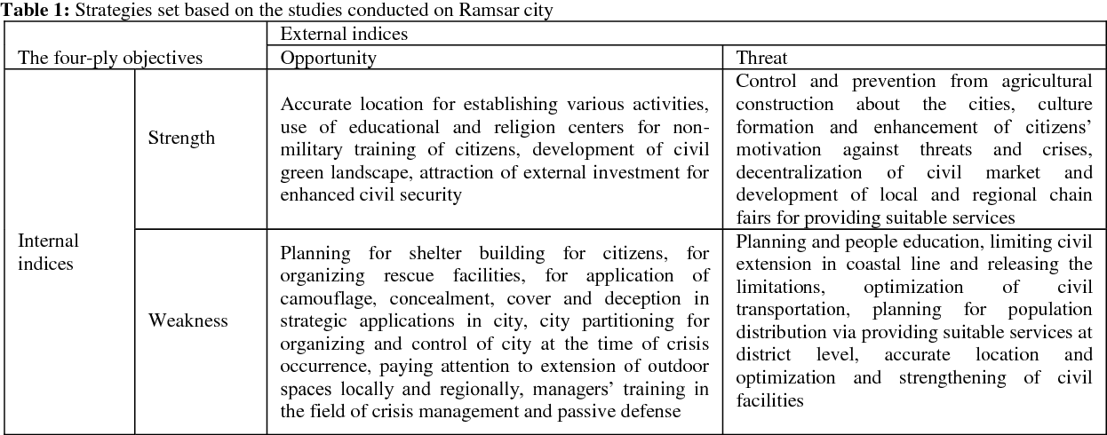 Table 1 from Application of passive defense principles and