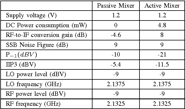Table I from Comparison of active and passive mixers