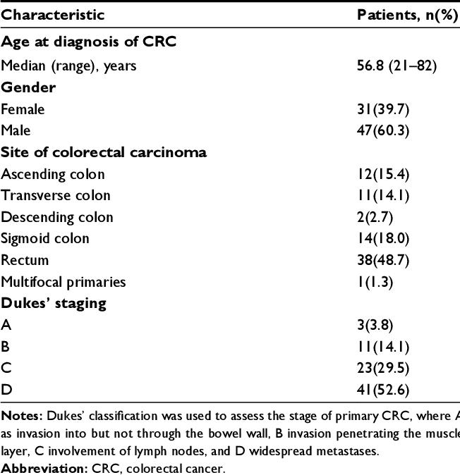 Pdf Bone Metastasis Predicts Poor Prognosis Of Patients With Brain Metastases From Colorectal Carcinoma Post Aggressive Treatment Semantic Scholar