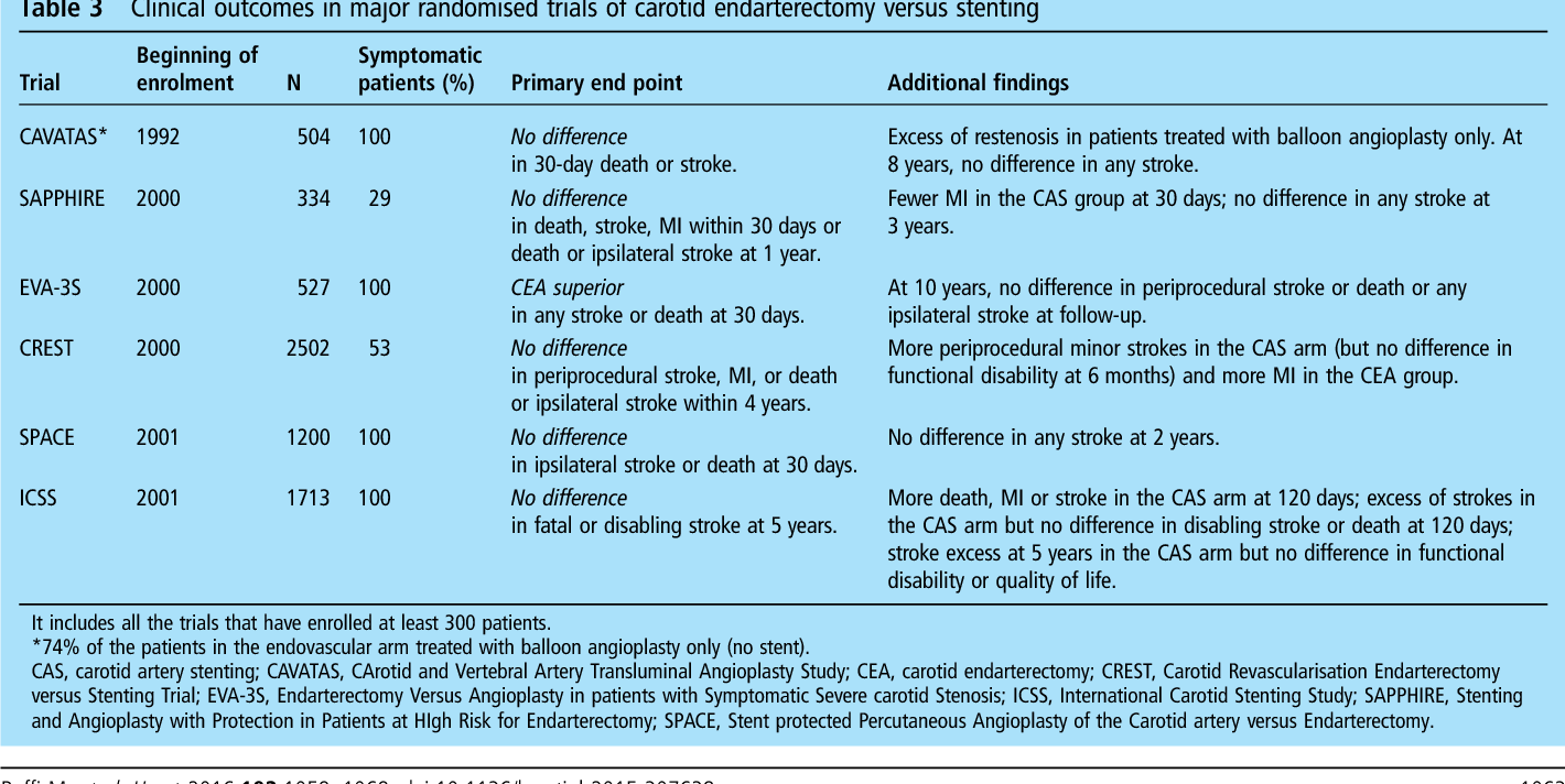 Table 3 From Carotid Artery Stenting Semantic Scholar