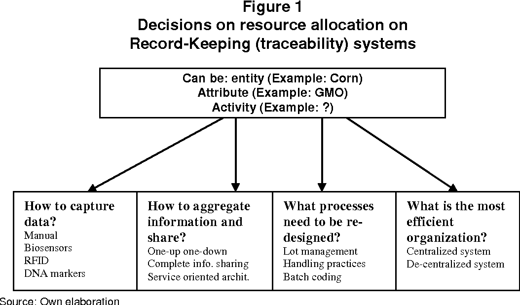 Economic Evaluation of Food Traceability Systems through Reference ...