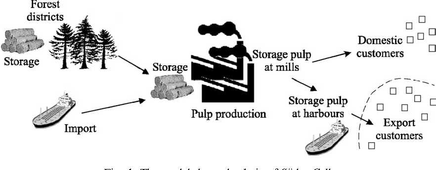 Supply chain optimization in the pulp mill industry--IP