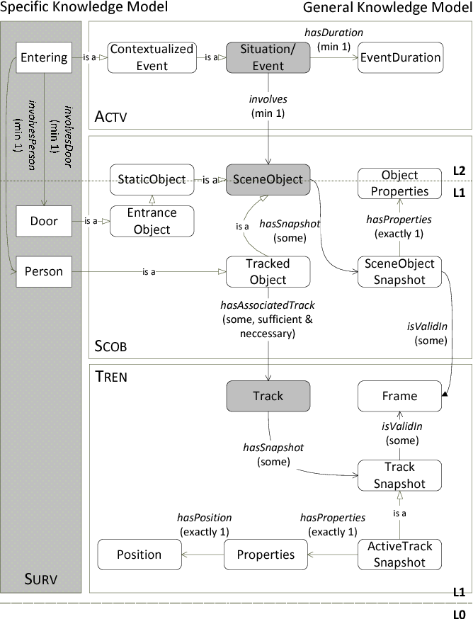 Figure 3. Excerpt of the CL ontology-based model (generic and specific)