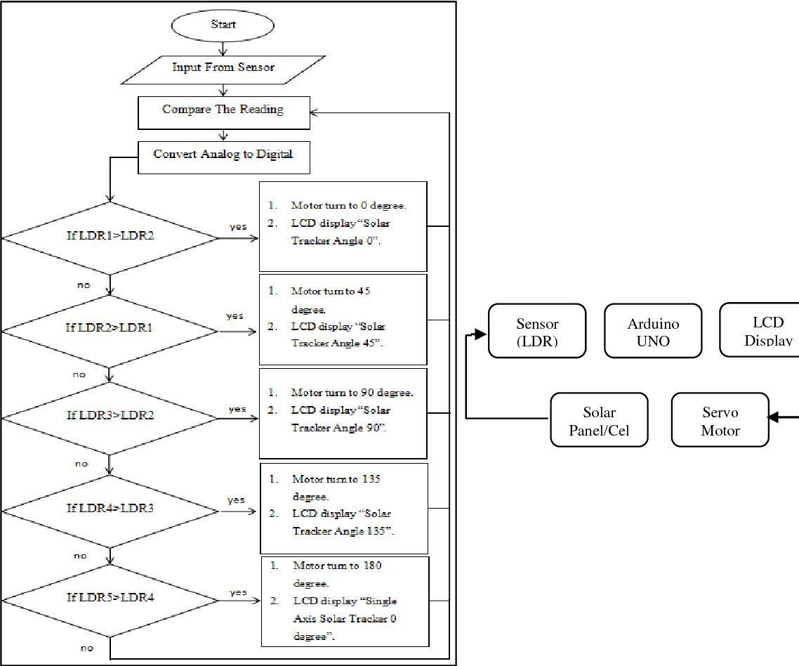 PDF] Horizontal Single Axis Solar Tracker Using Arduino