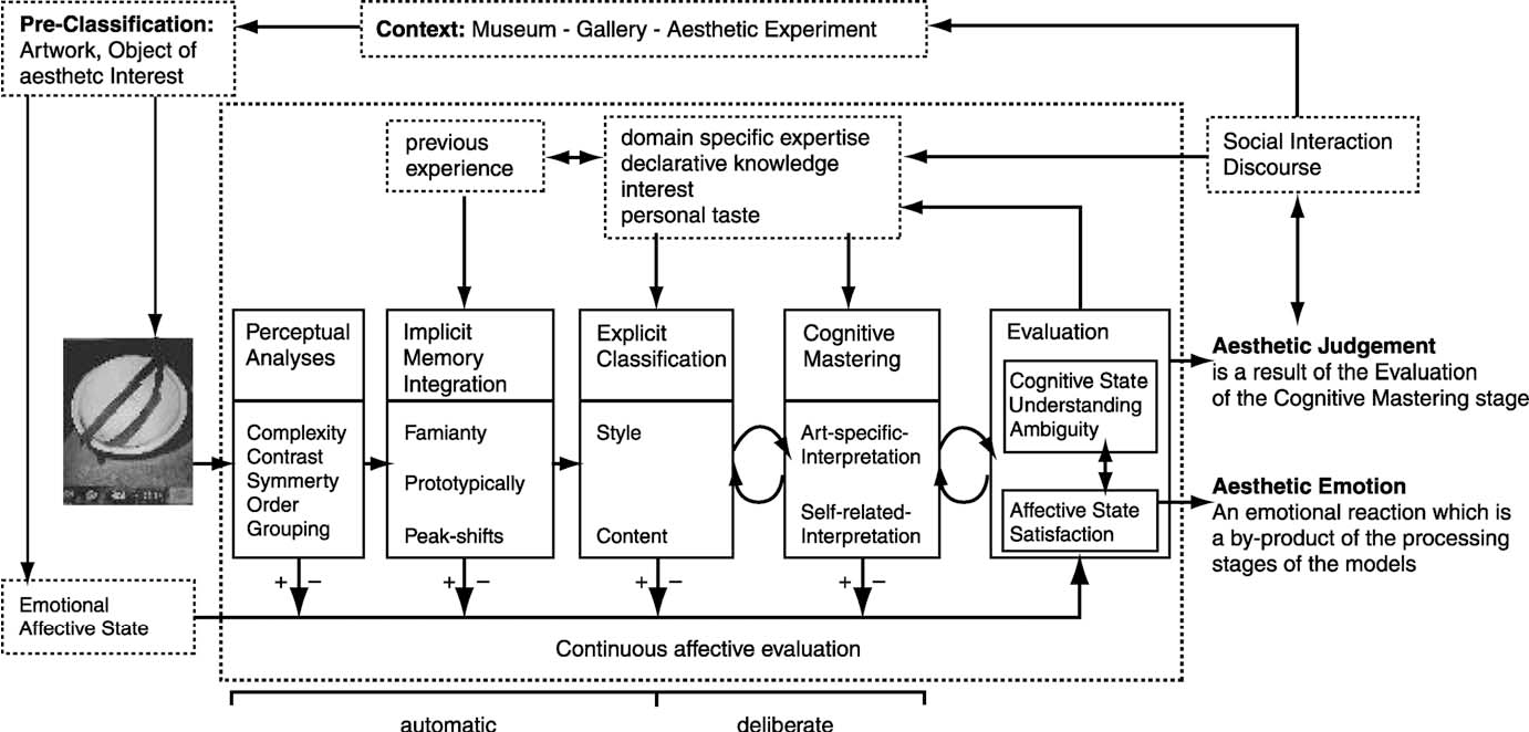 Pdf A Model Of Aesthetic Appreciation And Aesthetic Judgments Semantic Scholar