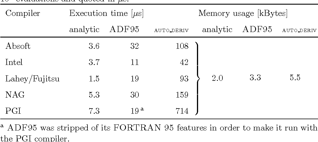 Table 2 from ADF95: Tool for automatic differentiation of a