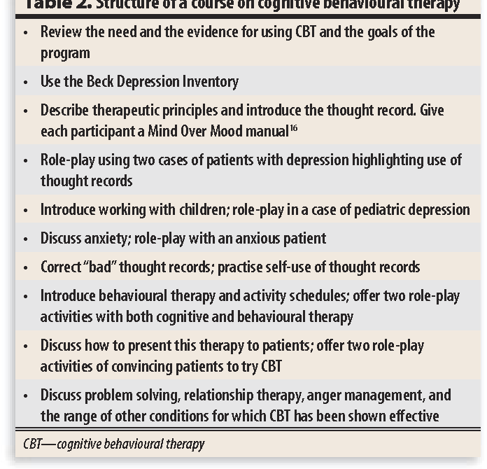 PDF] Using cognitive behavioural therapy in practice