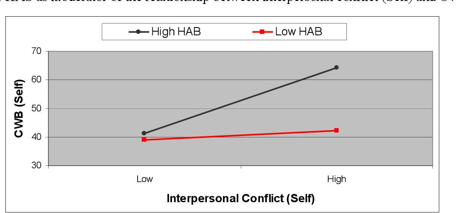 PDF] An attributional analysis of counterproductive work