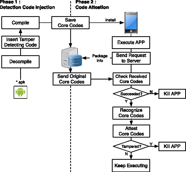 Mobile application tamper detection scheme using dynamic