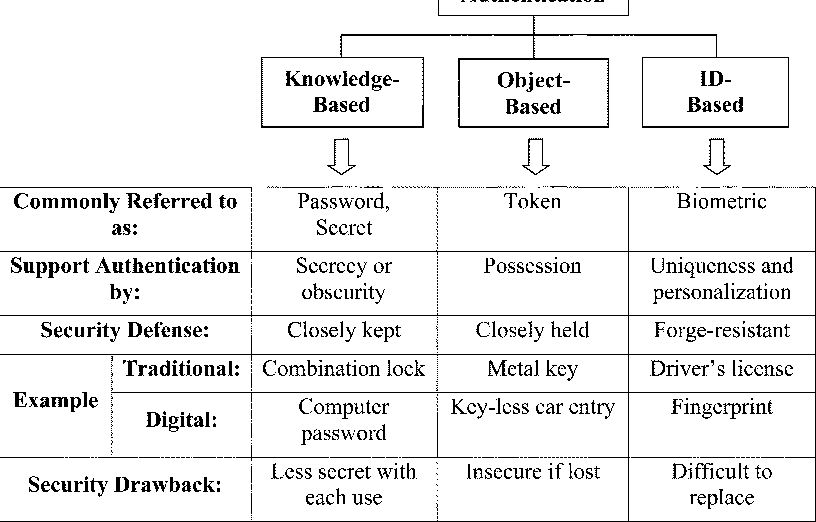 Comparing passwords, tokens, and biometrics for user