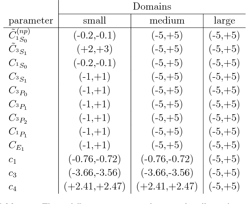 PDF] Bayesian optimization in ab initio nuclear physics