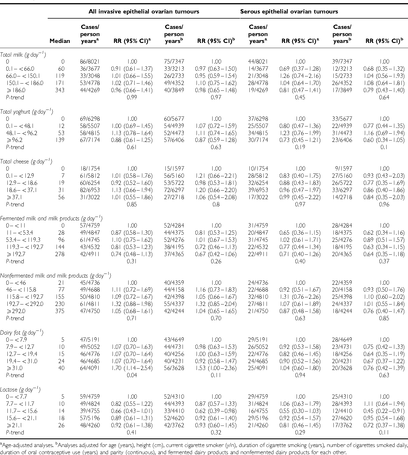 Table 2 From Dairy Consumption And Ovarian Cancer Risk In The Netherlands Cohort Study On Diet And Cancer Semantic Scholar