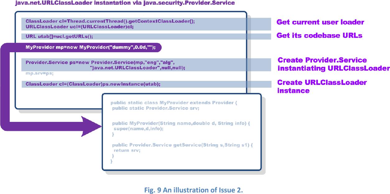 Figure 9 from Google App Engine Java security sandbox