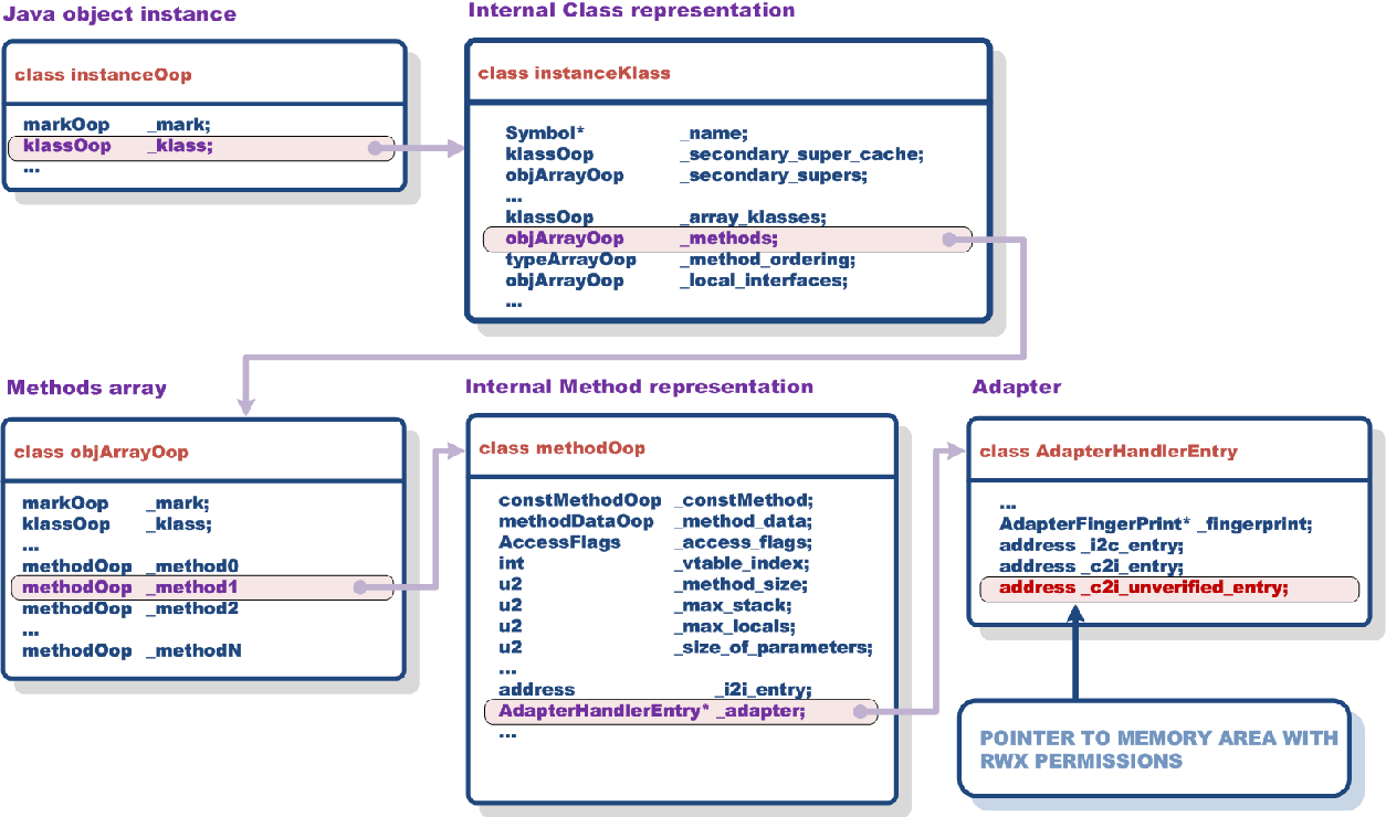 Figure 27 from Google App Engine Java security sandbox