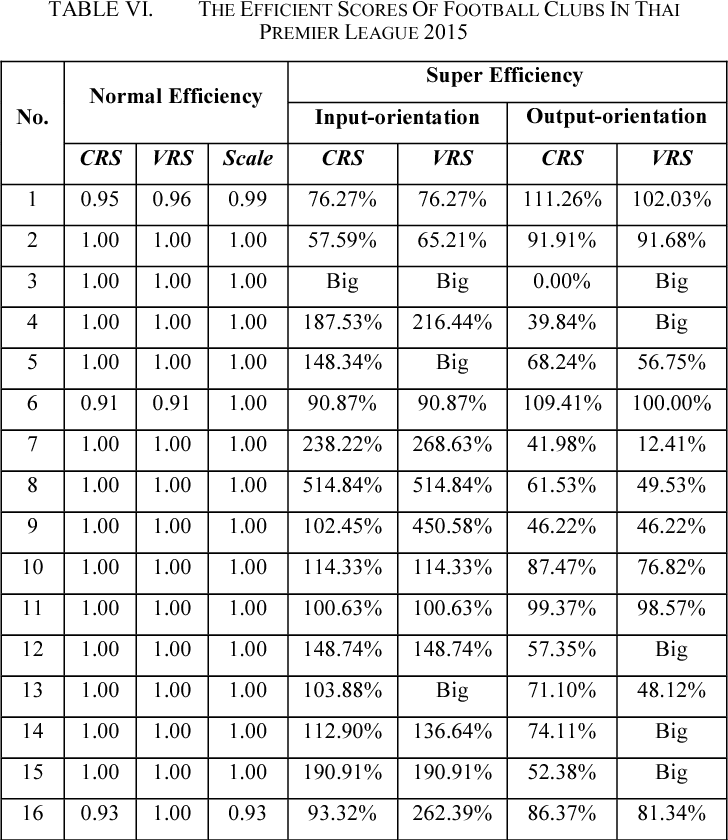 Table VI from Measuring efficiency of Thailand's football