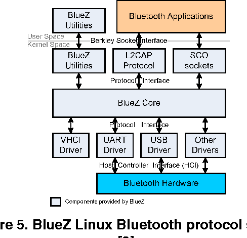 An Investigation of Bluetooth Mergence with Ultra Wideband