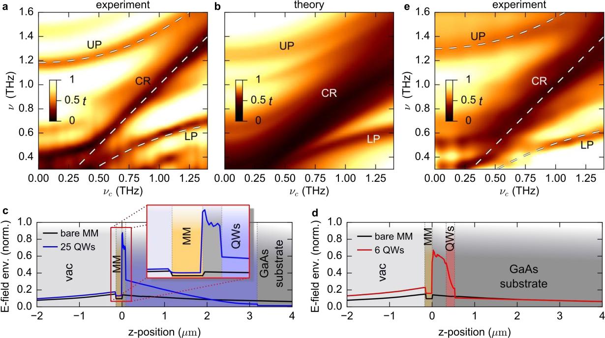 Figure 2 from Terahertz Light-Matter Interaction beyond