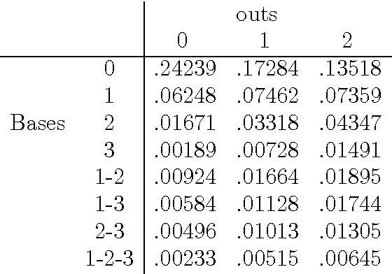 Pdf Analysis Of A Baseball Simulation Game Using Markov