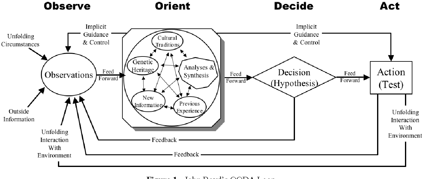 A review of time critical decision making models and human