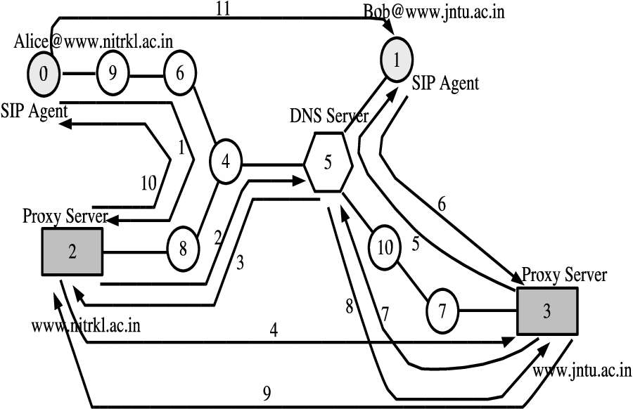 PDF] A new scheme to reduce session establishment time in session ...
