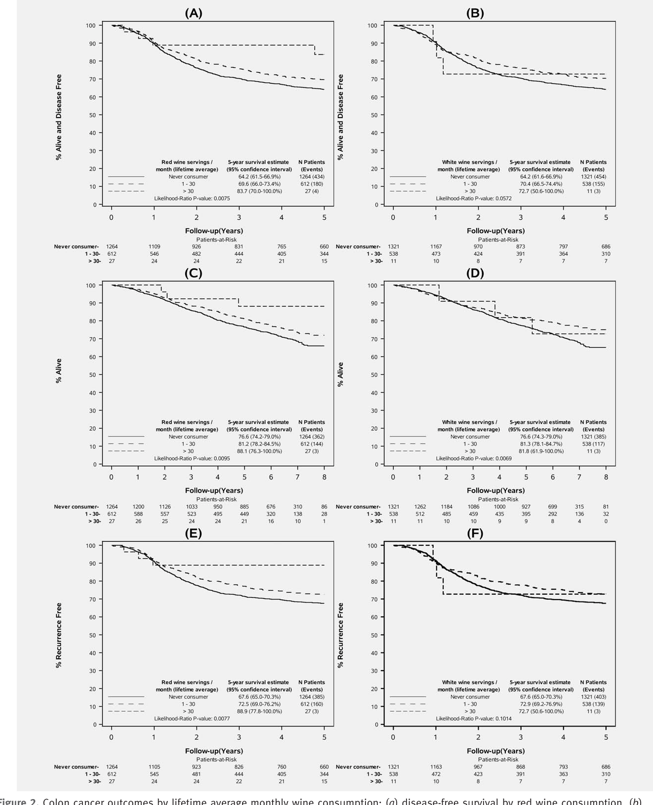 Table 1 From Alcohol Consumption And Colon Cancer Prognosis Among Participants In North Central Cancer Treatment Group Phase Iii Trial N0147 Semantic Scholar