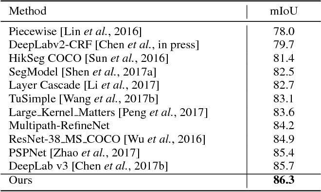 PDF] Vortex Pooling: Improving Context Representation in