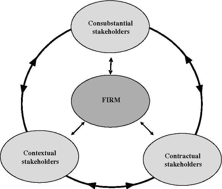 PDF] Responsible corporate governance: Towards a stakeholder