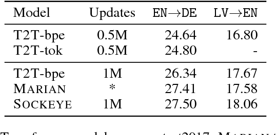 Table 7 from Sockeye: A Toolkit for Neural Machine