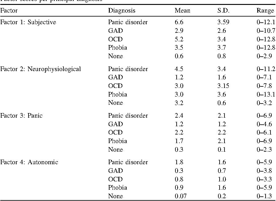 Beck Anxiety Inventory Score Interpretation - Etuttor