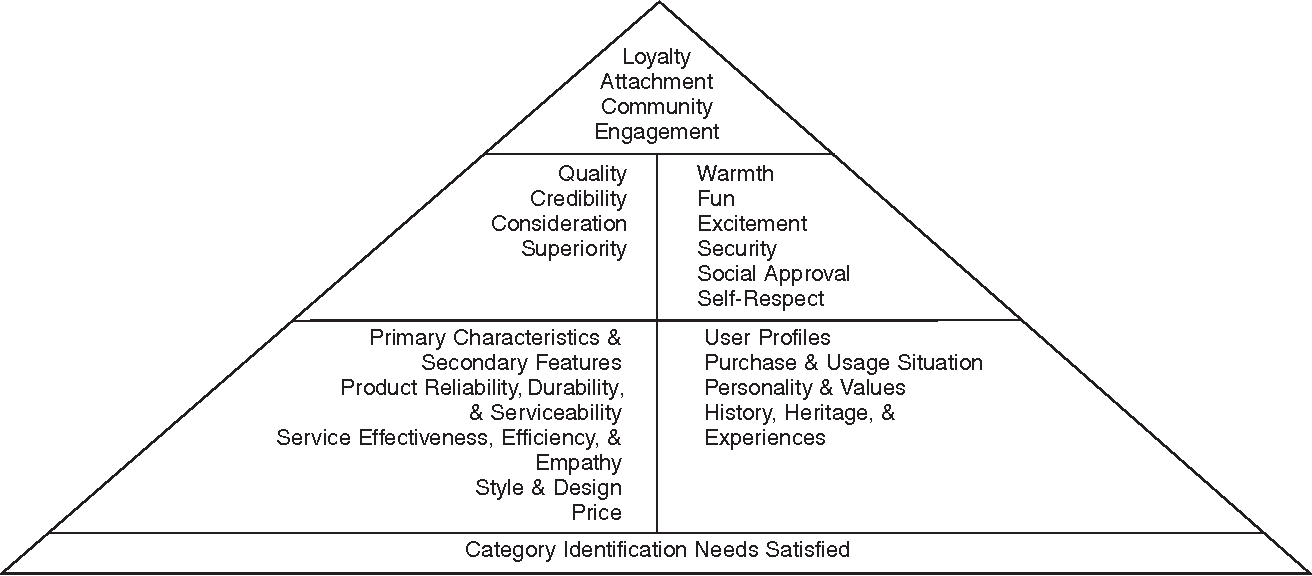 Research papers on customer based brand equity