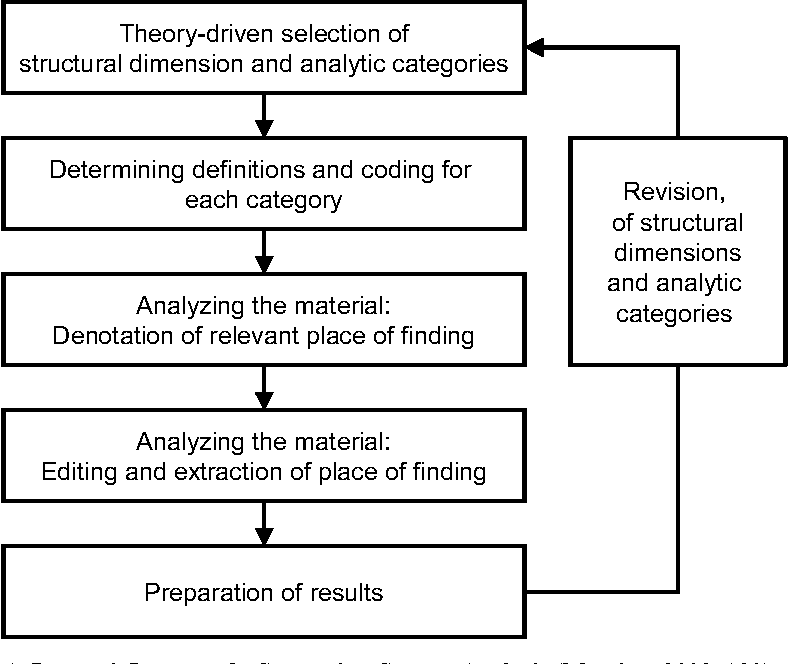 Conducting a Literature Review — The Example of