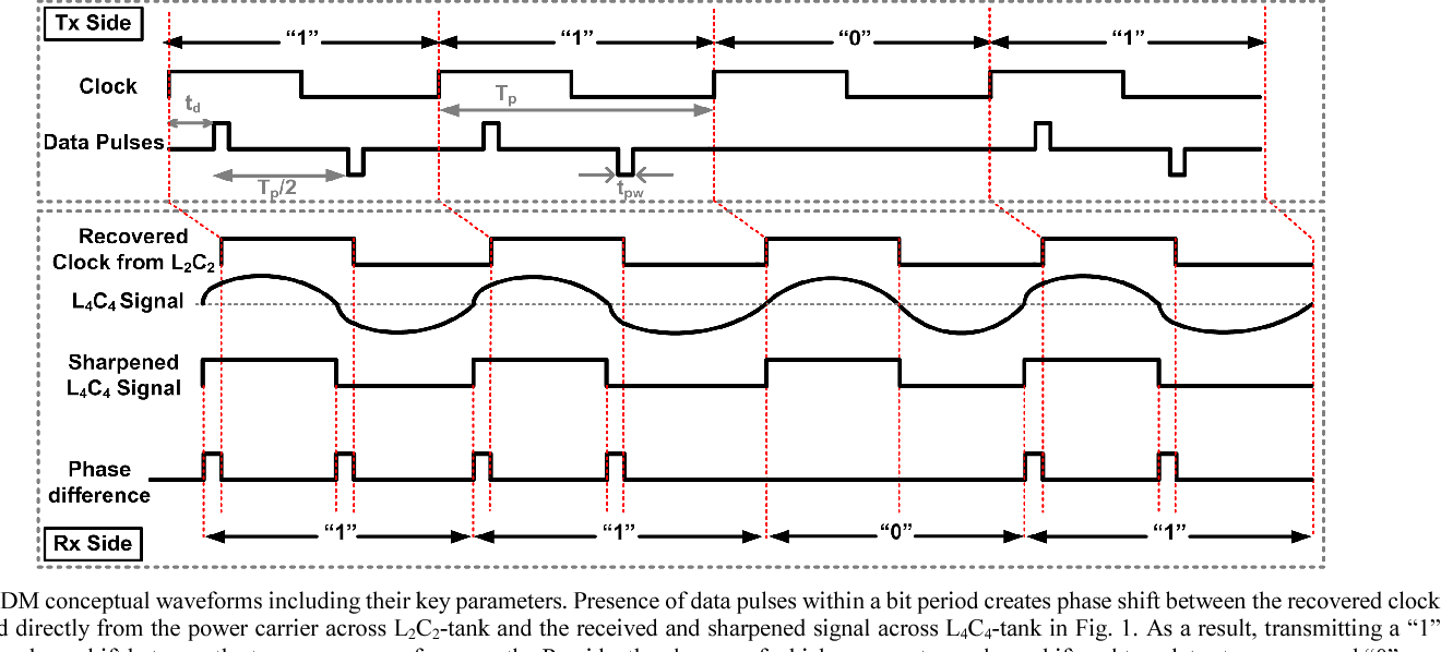 Pulse delay modulation (PDM) a new wideband data