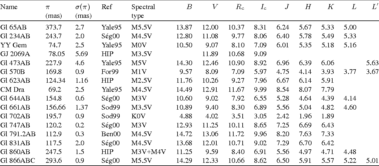 Table 1 from Accurate masses of very low mass stars  4