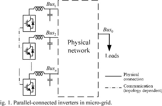 Figure 1 from Consensus-based P-f and Q-V droop control for