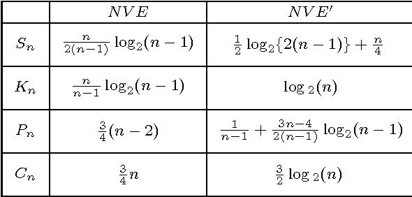 """Table VI from Correction to """"Vertex Entropy as a Critical"""