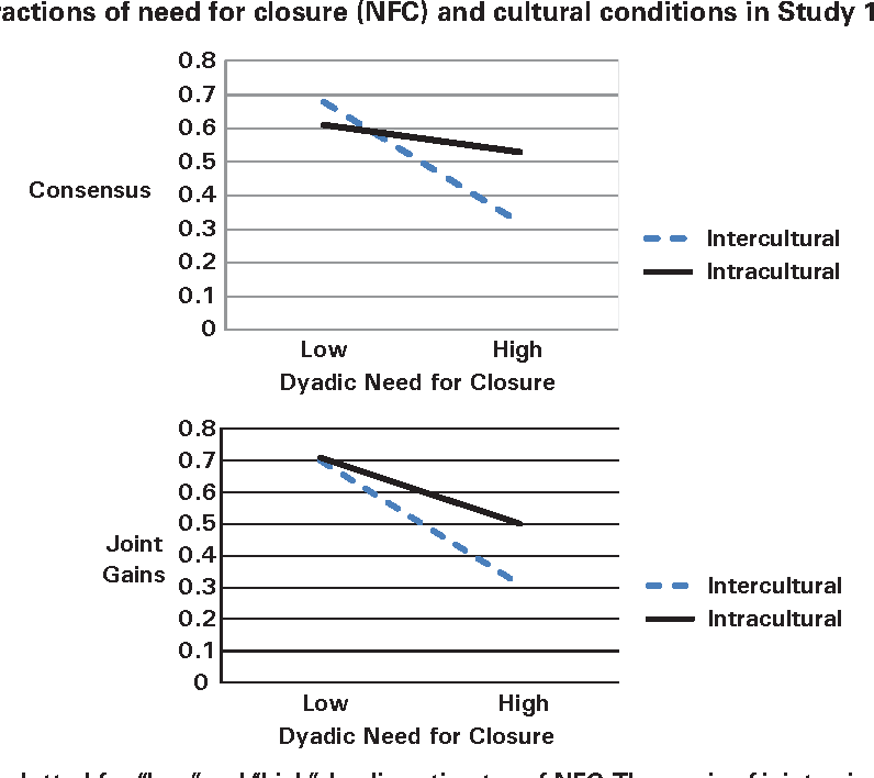 Pdf The Dynamics Of Consensus Building In Intracultural And Intercultural Negotiations Semantic Scholar