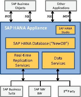 SAP HANA database: data management for modern business