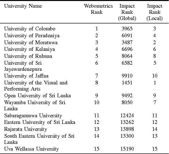 An analysis of significance of Revised Web Impact Factor for