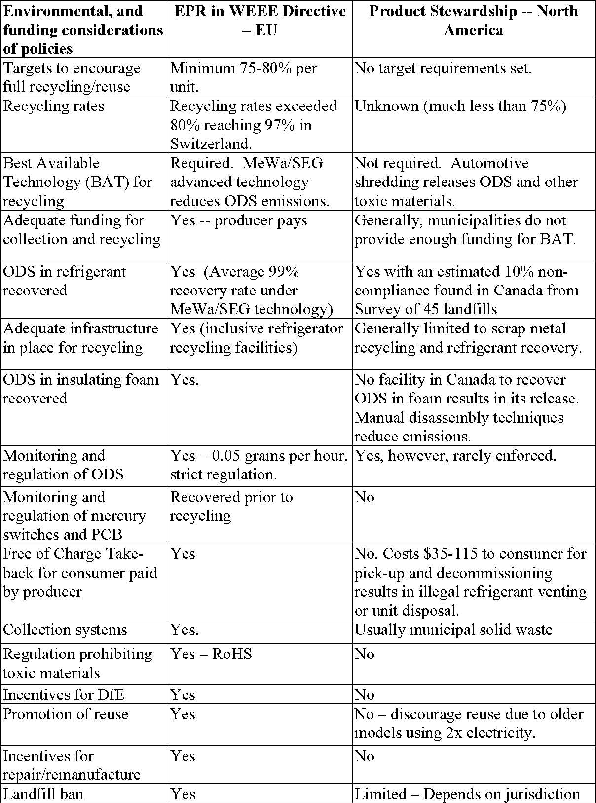 Table 1 from Policy options to reduce consumer waste to zero