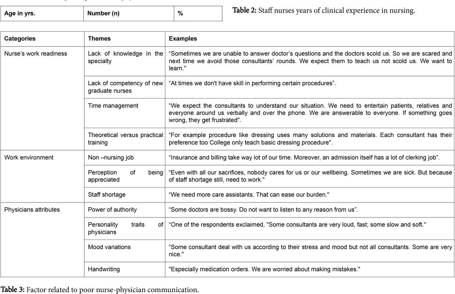 PDF] Effective Communication between Nurses and Doctors