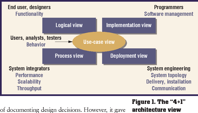 The Decision View S Role In Software Architecture Practice Semantic Scholar