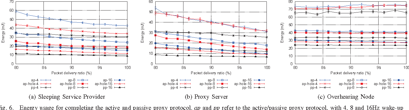 Proxy support for service discovery using mDNS/DNS-SD in low