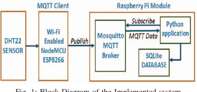 Figure 1 from Weather tracking system using MQTT and SQLite