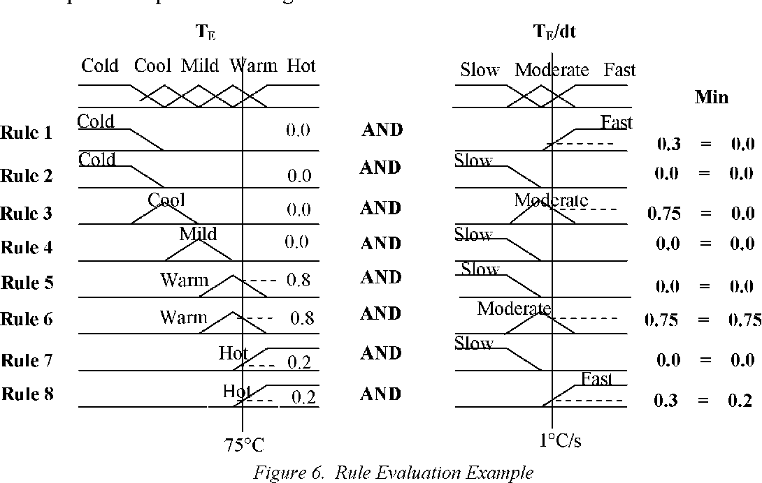 VHDL Implementation For a Fuzzy Logic Controller - Semantic