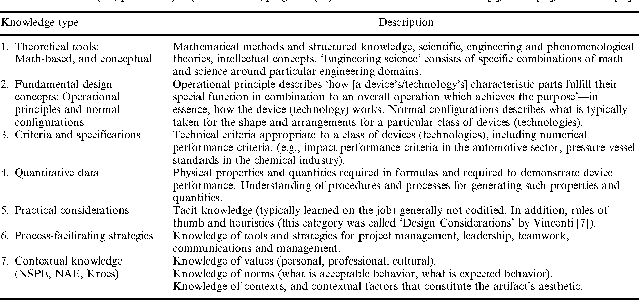 PDF] What is Engineering Practice - Semantic Scholar