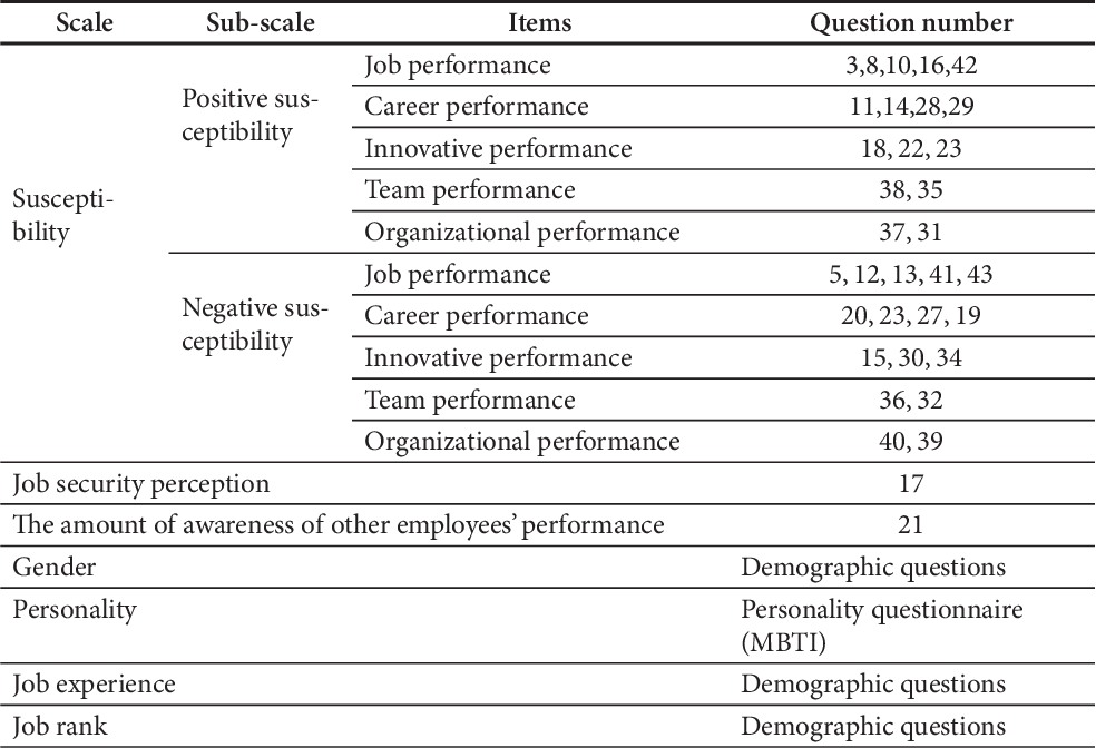 Pdf Developing A General Scale For Testing The Amount Of The Individual S Susceptibility To Performance Contagion Semantic Scholar