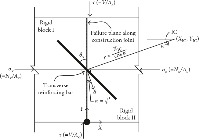 PDF] Mechanical Model for Shear Friction Capacity of