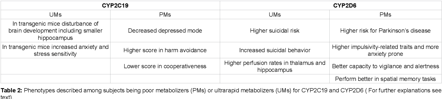 PDF] Pharmacogenomics of Cytochrome P450 Dependent