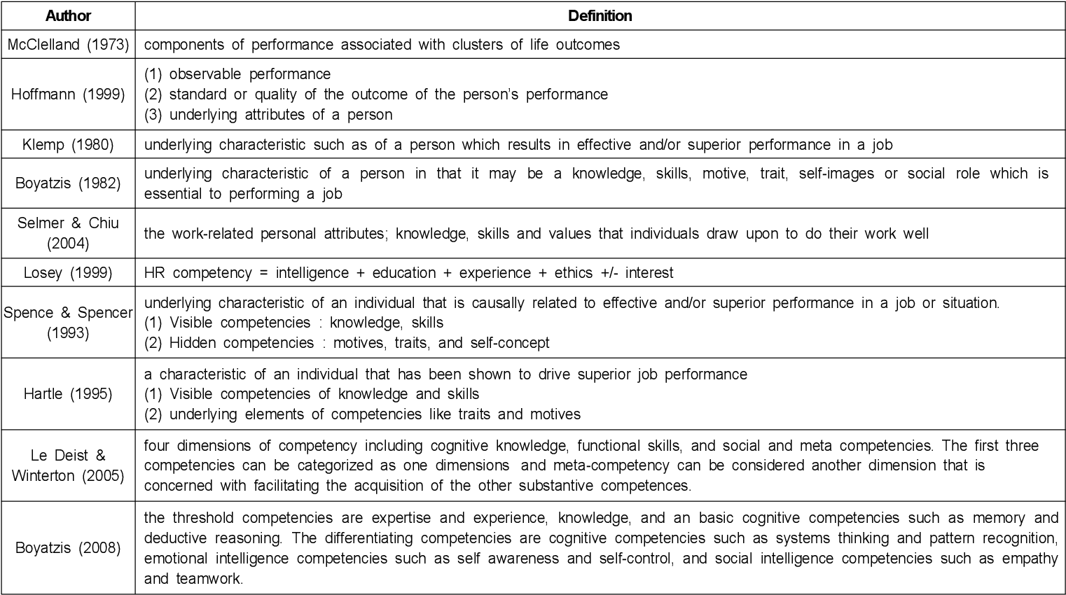Table 2 from Line Managers' HR Competency : Scale